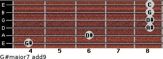 G#major7(add9) for guitar on frets 4, 6, 8, 8, 8, 8
