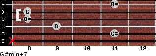 G#min(+7) for guitar on frets x, 11, 9, 8, 8, 11