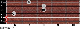 G#min(+7) for guitar on frets x, x, 6, 8, 8, 7