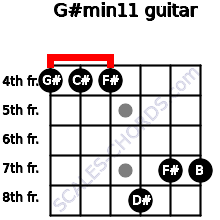 G#min11 for guitar on frets 4, 4, 4, 8, 7, 7