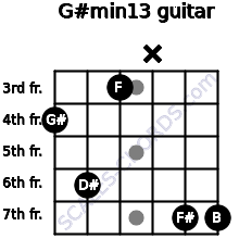 G#min13 for guitar on frets 4, 6, 3, x, 7, 7
