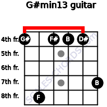 G#min13 for guitar on frets 4, 8, 4, 4, 4, 7