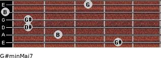 G#min(Maj7) for guitar on frets 4, 2, 1, 1, 0, 3