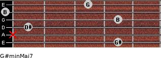 G#min(Maj7) for guitar on frets 4, x, 1, 4, 0, 3