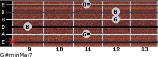 G#min(Maj7) for guitar on frets x, 11, 9, 12, 12, 11