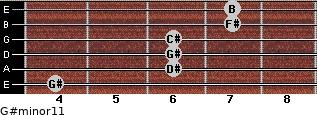 G#minor11 for guitar on frets 4, 6, 6, 6, 7, 7