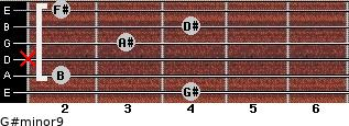 G#minor9 for guitar on frets 4, 2, x, 3, 4, 2
