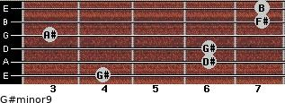 G#minor9 for guitar on frets 4, 6, 6, 3, 7, 7