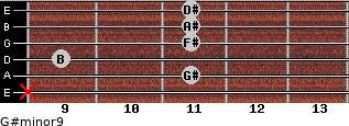 G#minor9 for guitar on frets x, 11, 9, 11, 11, 11