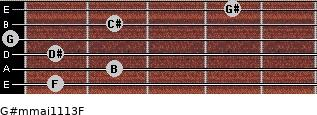 G#m(maj11/13)/F for guitar on frets 1, 2, 1, 0, 2, 4