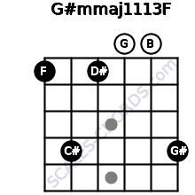 G#m(maj11/13)/F for guitar on frets 1, 4, 1, 0, 0, 4