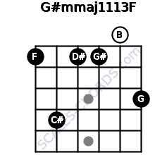 G#m(maj11/13)/F for guitar on frets 1, 4, 1, 1, 0, 3