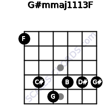 G#m(maj11/13)/F for guitar on frets 1, 4, 5, 4, 4, 4