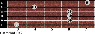 G#m(maj11)/G for guitar on frets 3, 6, 6, 6, 4, 7