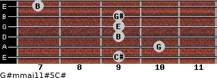 G#m(maj11)#5/C# for guitar on frets 9, 10, 9, 9, 9, 7