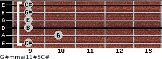 G#m(maj11)#5/C# for guitar on frets 9, 10, 9, 9, 9, 9