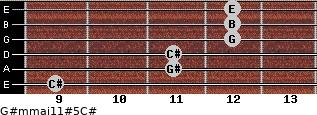 G#m(maj11)#5/C# for guitar on frets 9, 11, 11, 12, 12, 12