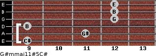 G#m(maj11)#5/C# for guitar on frets 9, 11, 9, 12, 12, 12