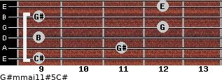 G#m(maj11)#5/C# for guitar on frets 9, 11, 9, 12, 9, 12