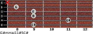 G#m(maj11)#5/C# for guitar on frets 9, 11, 9, 9, 8, x