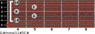 G#m(maj11)#5/C# for guitar on frets x, 4, 5, 4, 5, 4