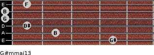 G#m(maj13) for guitar on frets 4, 2, 1, 0, 0, 1