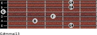 G#m(maj13) for guitar on frets 4, 2, 3, 0, 4, 4