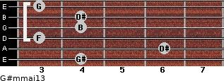 G#m(maj13) for guitar on frets 4, 6, 3, 4, 4, 3