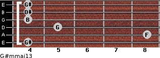 G#m(maj13) for guitar on frets 4, 8, 5, 4, 4, 4