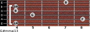 G#m(maj13) for guitar on frets 4, 8, 5, 4, 4, 7