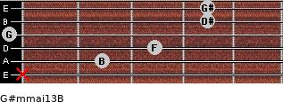 G#m(maj13)/B for guitar on frets x, 2, 3, 0, 4, 4