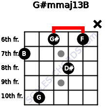 G#m(maj13)/B for guitar on frets 7, 10, 6, 8, 6, x