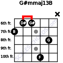 G#m(maj13)/B for guitar on frets 7, 6, 6, 10, 8, x