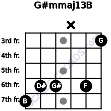 G#m(maj13)/B for guitar on frets 7, 6, 6, x, 6, 3