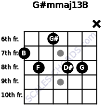 G#m(maj13)/B for guitar on frets 7, 8, 6, 8, 8, x