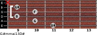 G#m(maj13)/D# for guitar on frets 11, 10, 9, 10, 9, x
