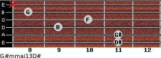 G#m(maj13)/D# for guitar on frets 11, 11, 9, 10, 8, x