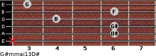 G#m(maj13)/D# for guitar on frets x, 6, 6, 4, 6, 3