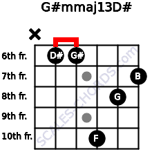 G#m(maj13)/D# for guitar on frets x, 6, 6, 10, 8, 7
