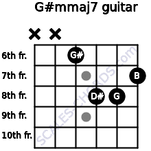G#m(maj7) for guitar on frets x, x, 6, 8, 8, 7