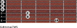 G#m(maj7)#5 for guitar on frets 4, 2, 2, 0, 0, 0