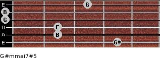 G#m(maj7)#5 for guitar on frets 4, 2, 2, 0, 0, 3