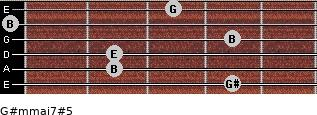 G#m(maj7)#5 for guitar on frets 4, 2, 2, 4, 0, 3