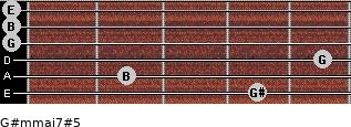 G#m(maj7)#5 for guitar on frets 4, 2, 5, 0, 0, 0