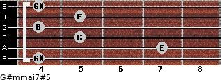 G#m(maj7)#5 for guitar on frets 4, 7, 5, 4, 5, 4