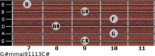 G#m(maj9/11/13)/C# for guitar on frets 9, 10, 8, 10, 9, 7