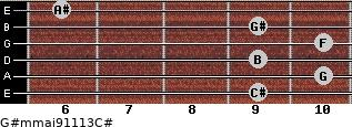 G#m(maj9/11/13)/C# for guitar on frets 9, 10, 9, 10, 9, 6