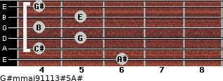 G#m(maj9/11/13)#5/A# for guitar on frets 6, 4, 5, 4, 5, 4