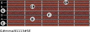 G#m(maj9/11/13)#5/E for guitar on frets 0, 2, 3, 0, 2, 4