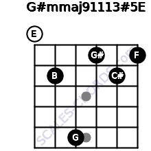 G#m(maj9/11/13)#5/E for guitar on frets 0, 2, 5, 1, 2, 1